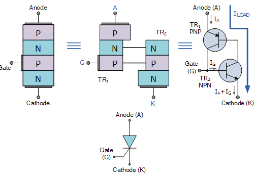 Thyristor là gì? (What is thyristor?)
